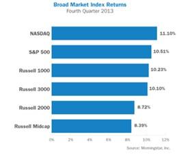 Bond Market Index Pic2