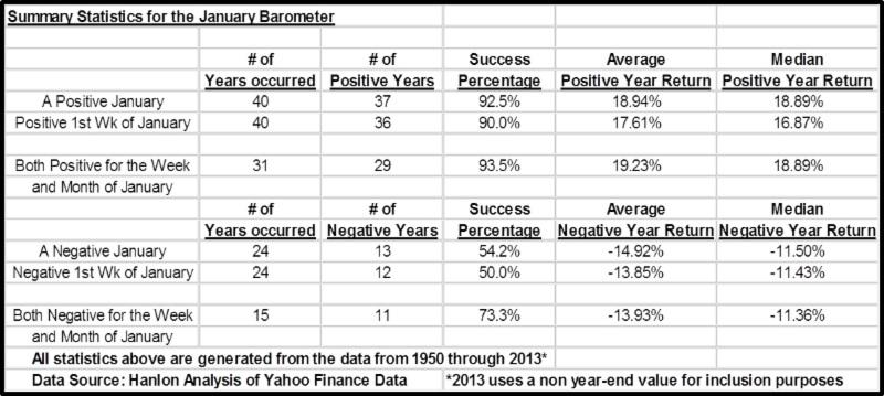 January Barometer - 01022014