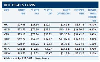 MOB Cap Rates 2
