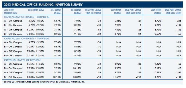 MOB Cap Rates