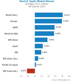 Non US Equities Pic2