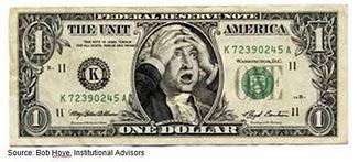 US Dollar Worried