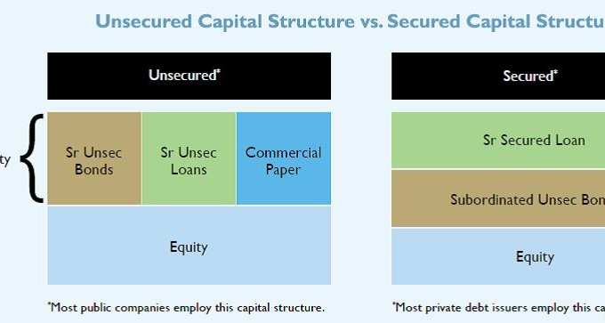 BDC – Corporate Capital Stack