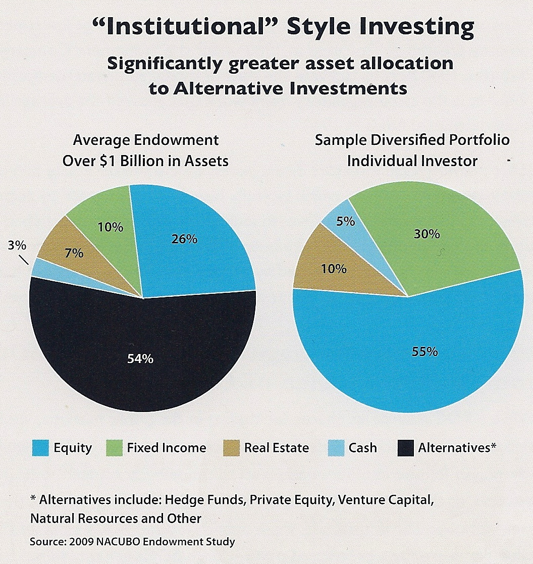 alternative investments for institutional investors