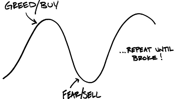 Emotional Investing: Recipe For Lagging Performance
