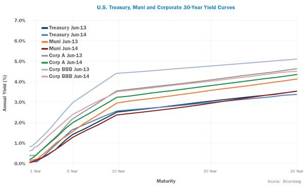 US Treasury v2